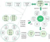 农业持久战:农业大商业模式分析