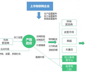 详解 2C 农业模式的理论框架