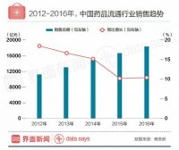 中国1.84万亿元药品市场 网上药店销售额仅160亿