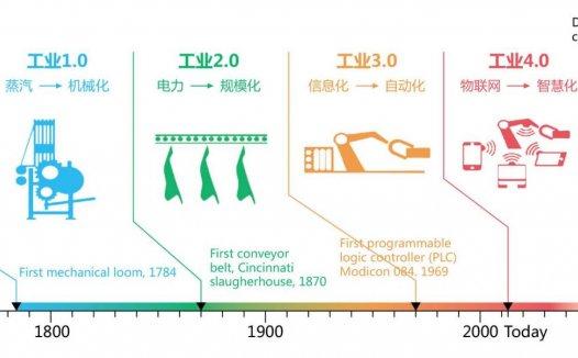 从工业1.0到工业4.0分别指的是什么?