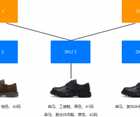 商品管理系统设计(三):商品管理
